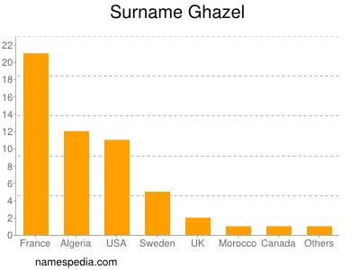 Surname Ghazel