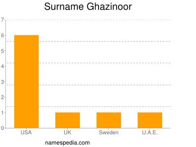 Familiennamen Ghazinoor