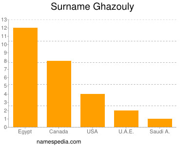 Surname Ghazouly