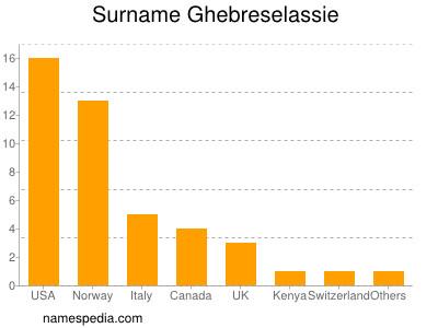 Surname Ghebreselassie