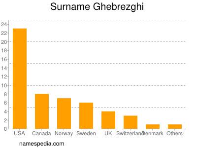 Surname Ghebrezghi