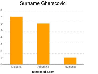 Surname Gherscovici