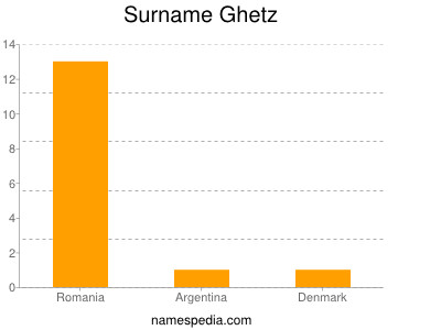 Familiennamen Ghetz