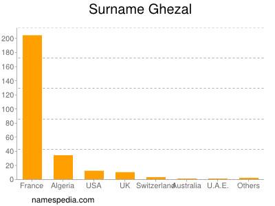 Surname Ghezal