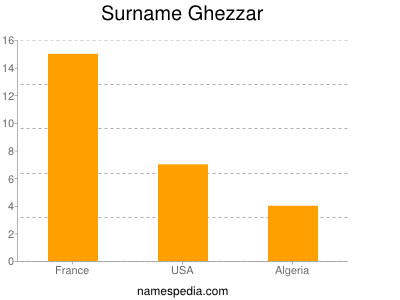 Surname Ghezzar