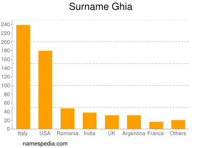 Familiennamen Ghia