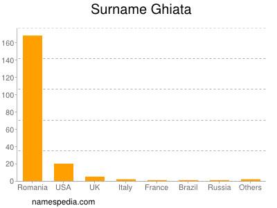 Surname Ghiata