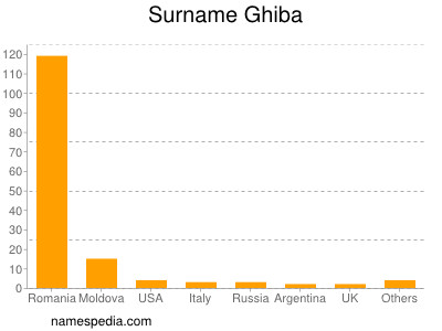 Surname Ghiba