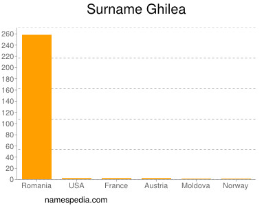 Surname Ghilea