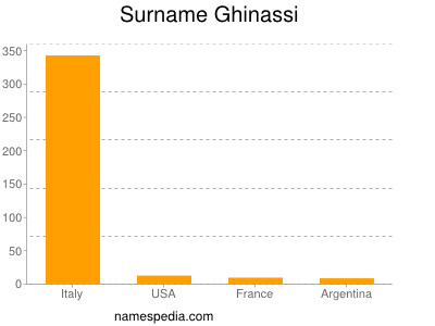 Surname Ghinassi