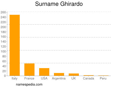 Surname Ghirardo