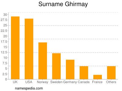 Surname Ghirmay