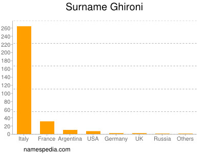 Surname Ghironi