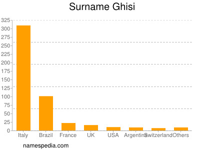 Surname Ghisi