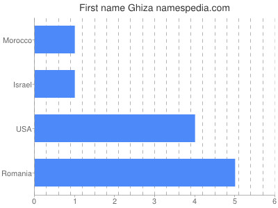 Vornamen Ghiza