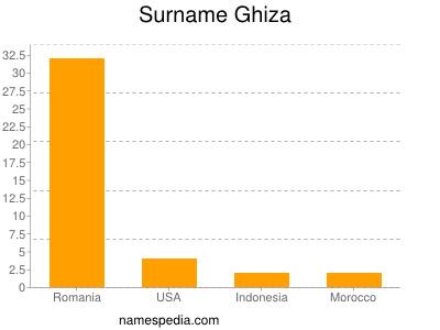 Familiennamen Ghiza