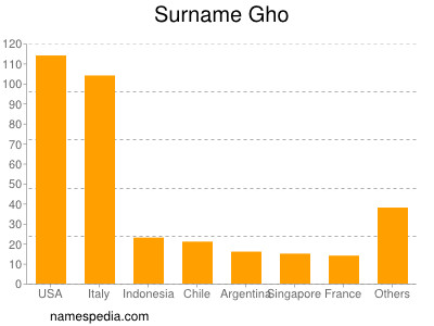Surname Gho