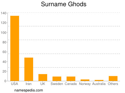 Surname Ghods