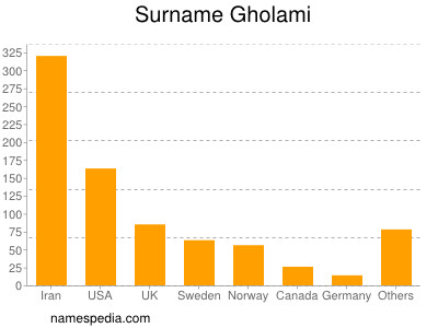 Surname Gholami