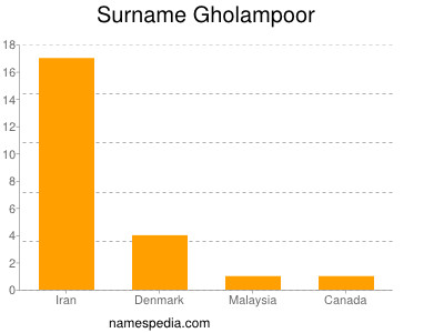 Surname Gholampoor