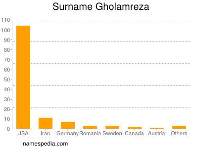 Surname Gholamreza