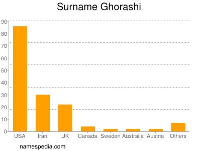 Surname Ghorashi