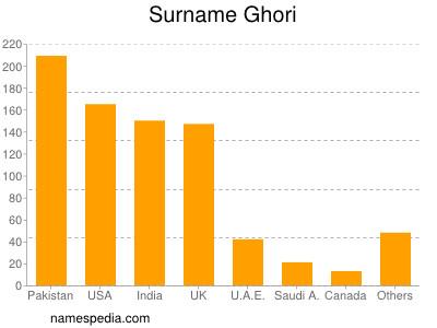 Familiennamen Ghori