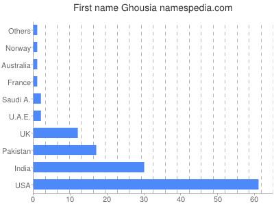 ghousia name