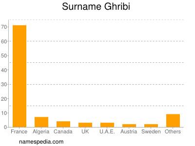 Surname Ghribi