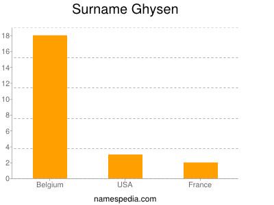 Surname Ghysen