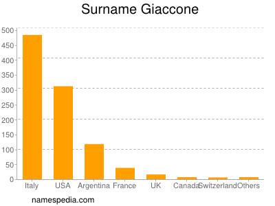Surname Giaccone