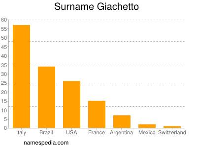 Surname Giachetto