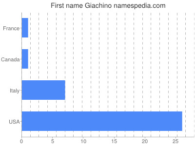 Given name Giachino