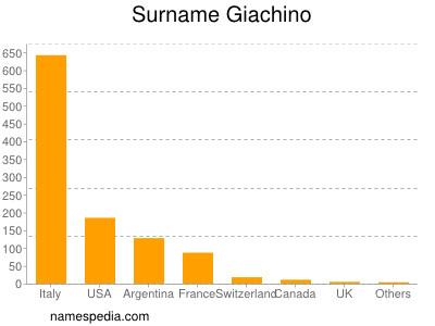 Surname Giachino