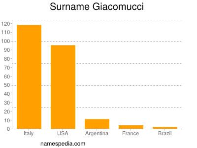 Surname Giacomucci