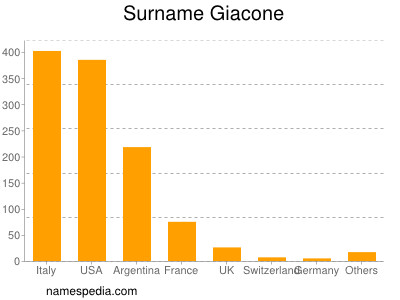 Surname Giacone