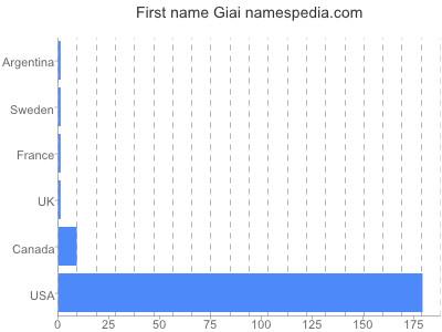 Given name Giai