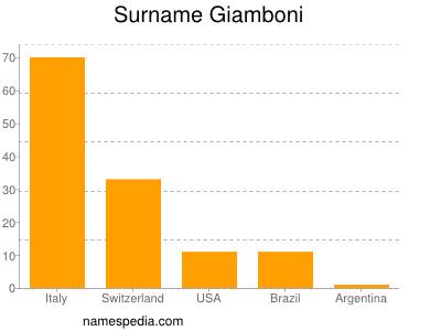 Surname Giamboni