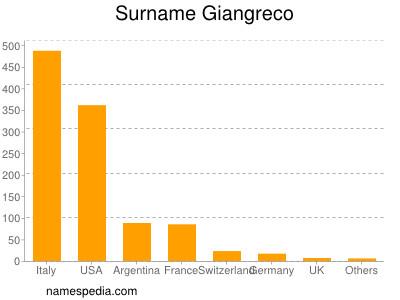 Surname Giangreco