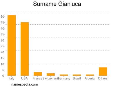Surname Gianluca