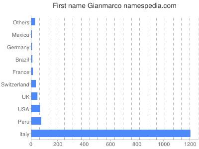 Given name Gianmarco