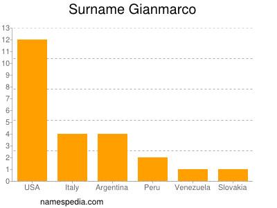 Surname Gianmarco