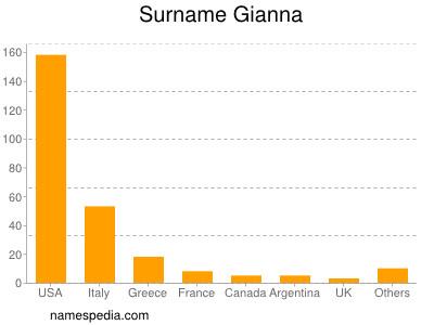 Surname Gianna