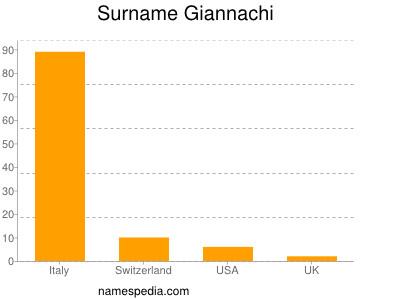 Familiennamen Giannachi