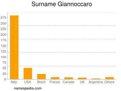 Surname Giannoccaro