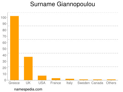 Surname Giannopoulou
