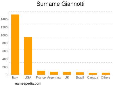 Surname Giannotti