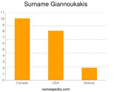 Familiennamen Giannoukakis