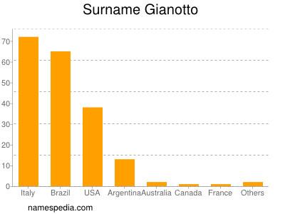 Surname Gianotto