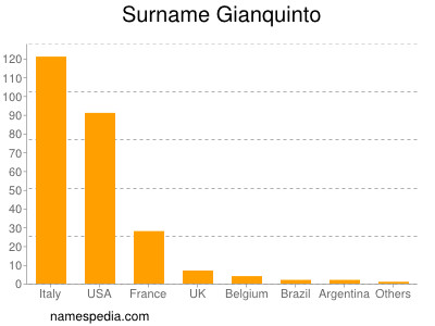 Surname Gianquinto